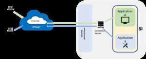 VPN à a Service
